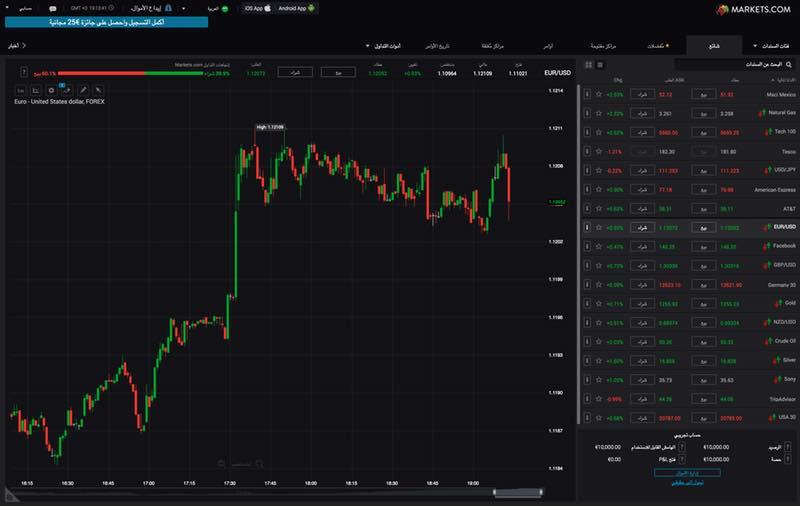 Markets.com Trader